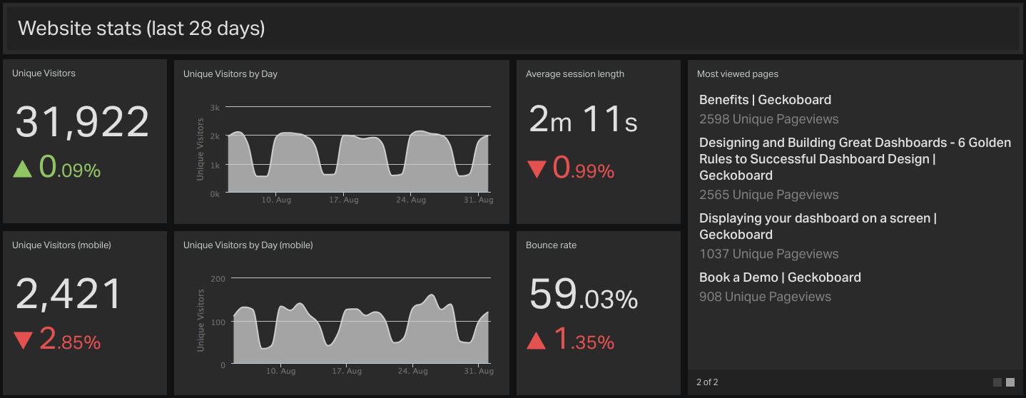 Website Stats Dashboard
