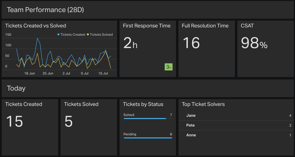 Zendesk Customer Support Dashboard Example