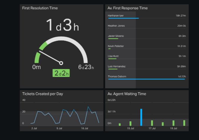 Support Goals for Zendesk Dashboards