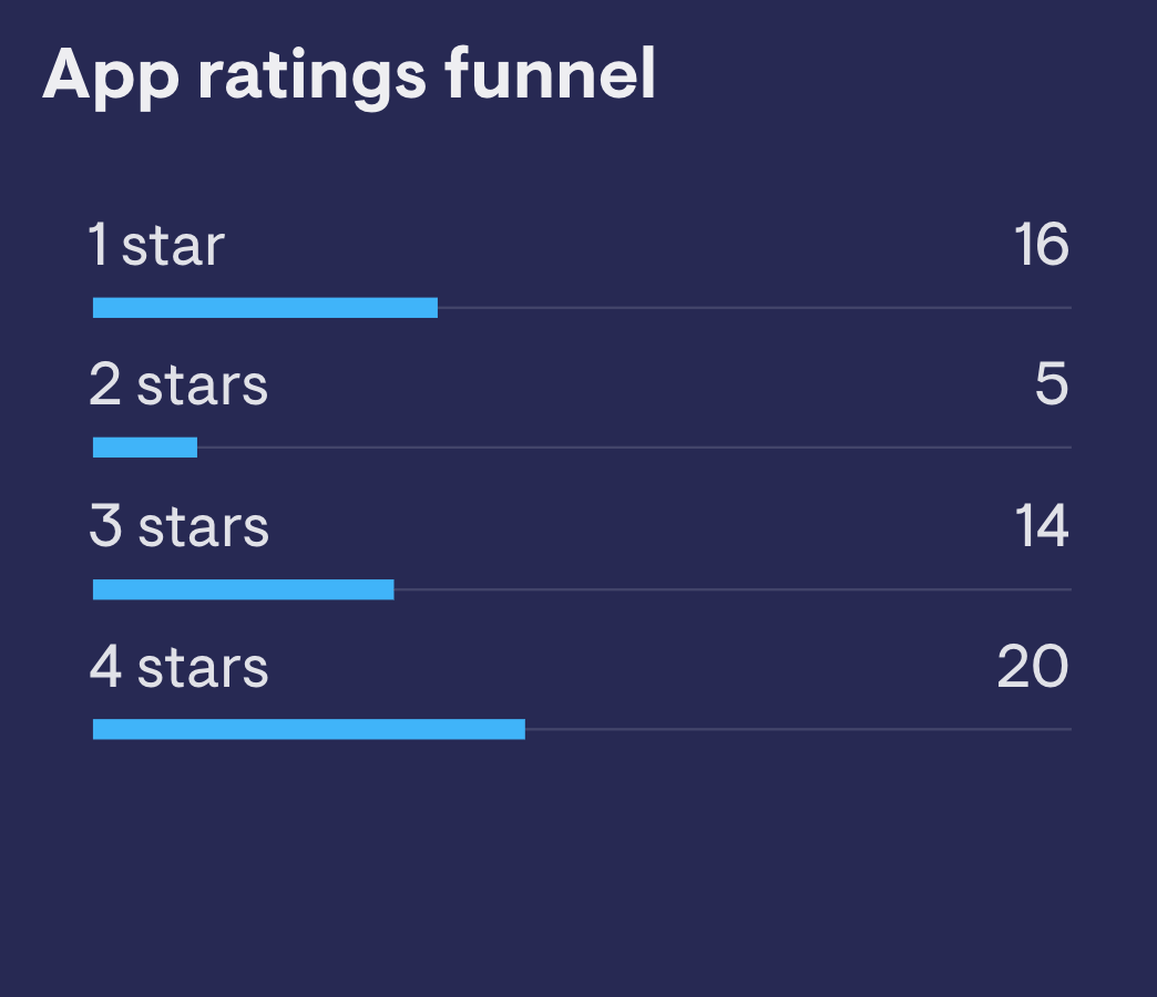 App Ratings funnel image