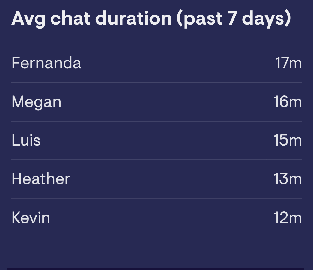 Average chat duration by agent