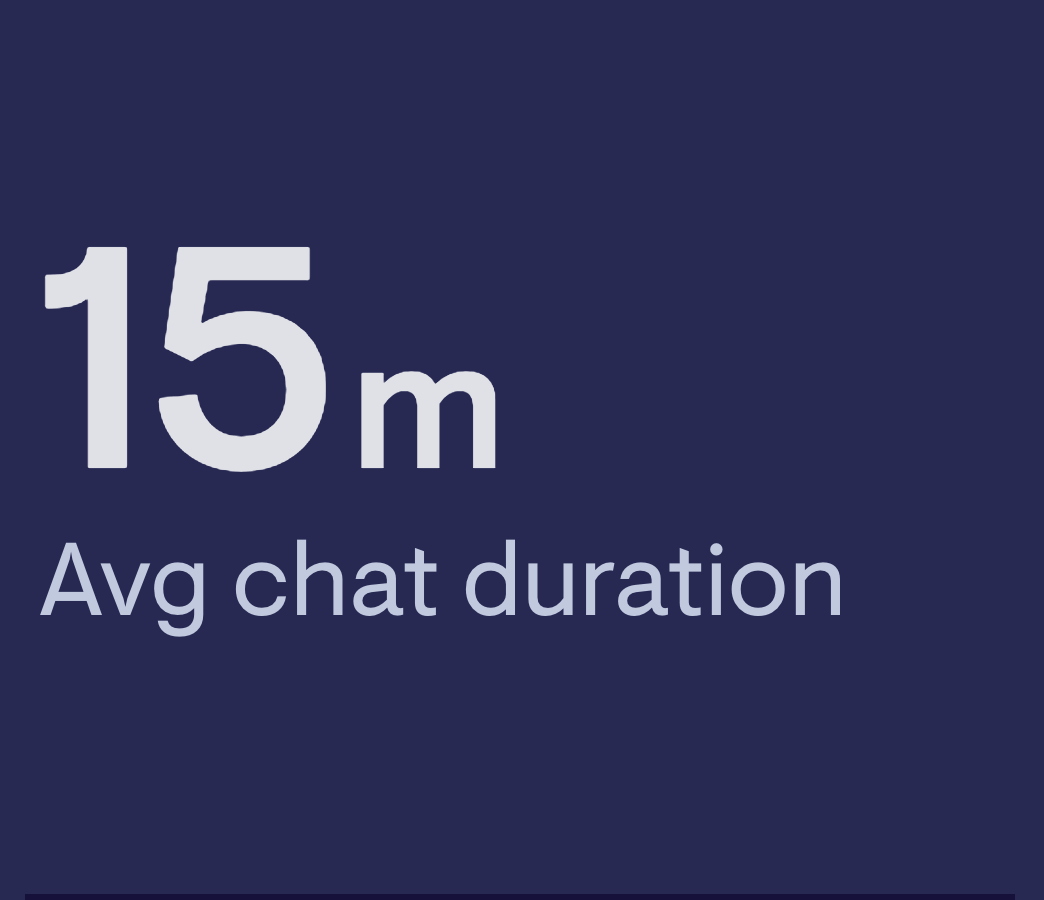 Average chat duration
