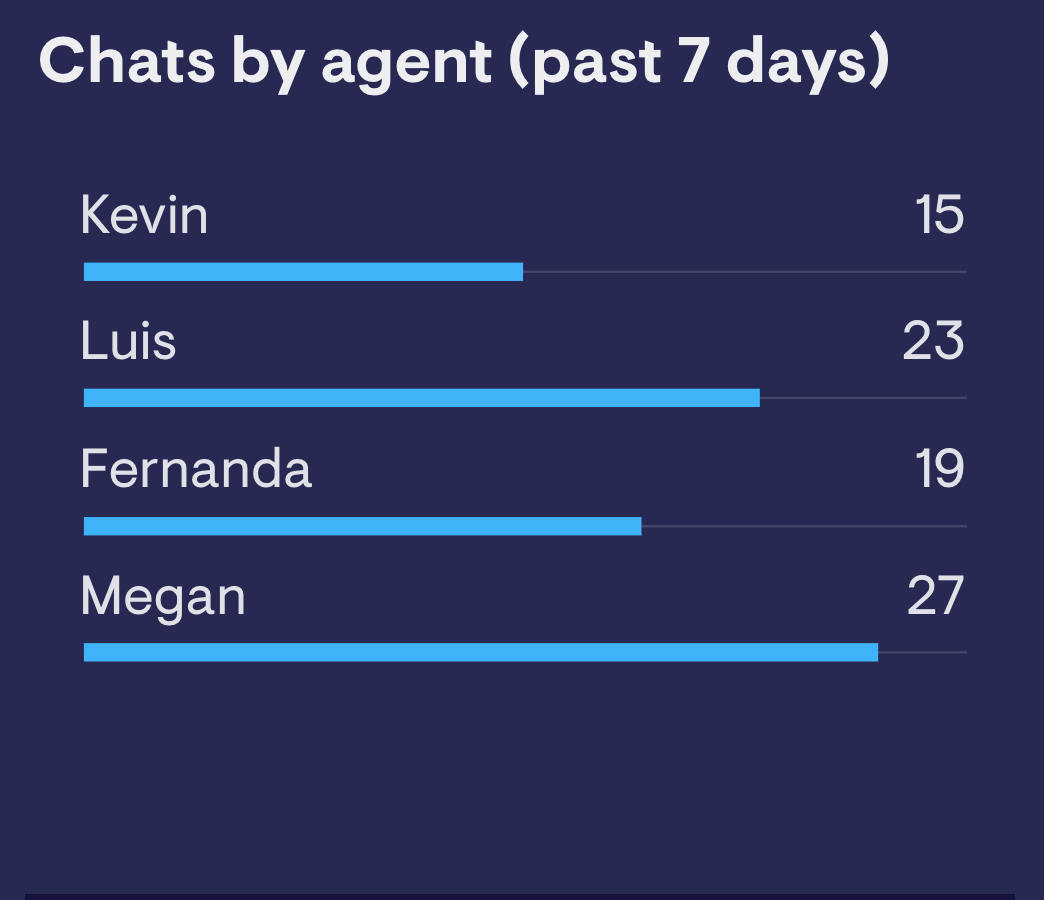 Number of chats by agent