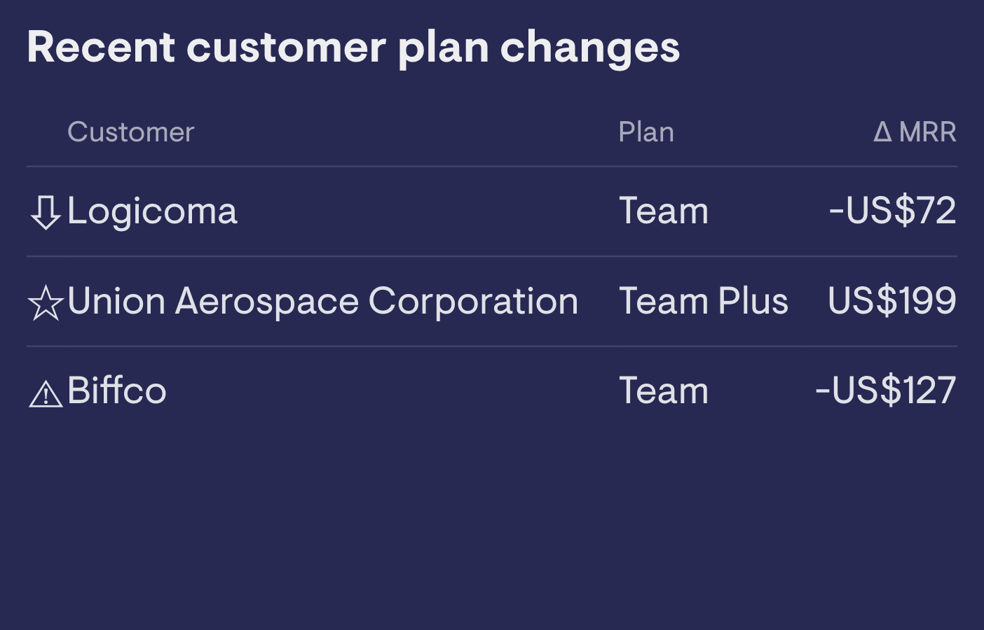 Customer plan changes