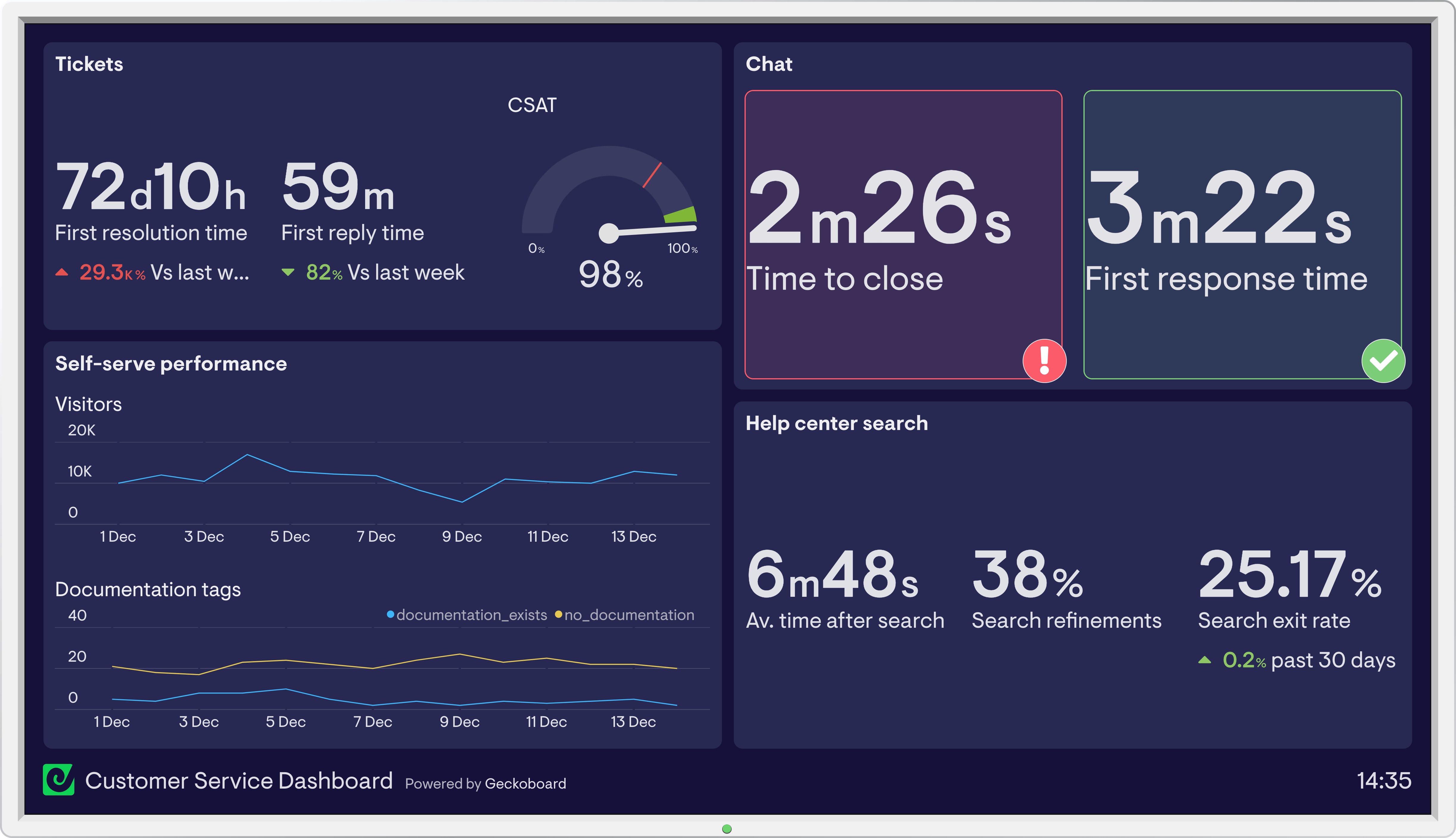 Zendesk Support dashboard example