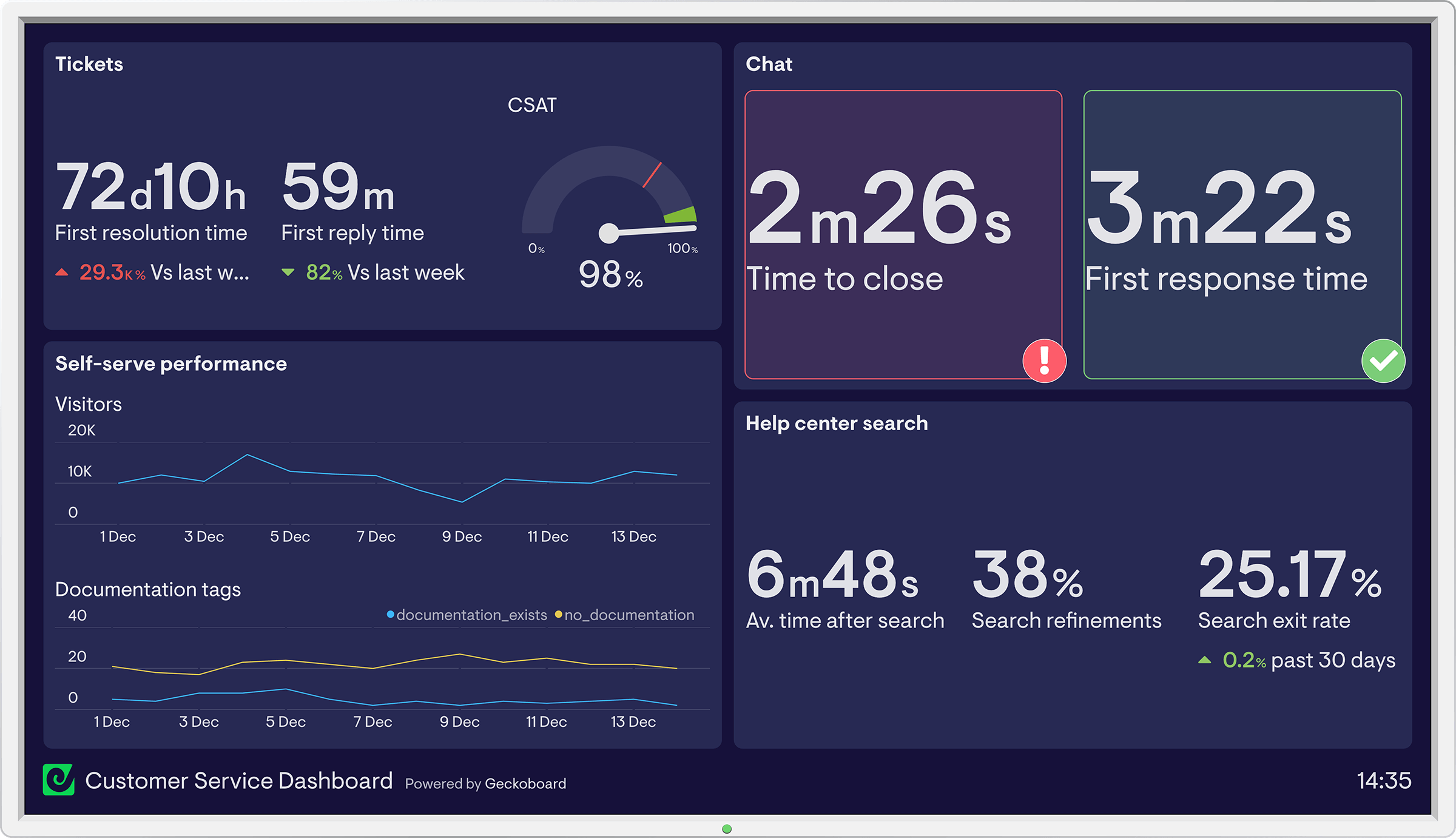 Customer service dashboard example