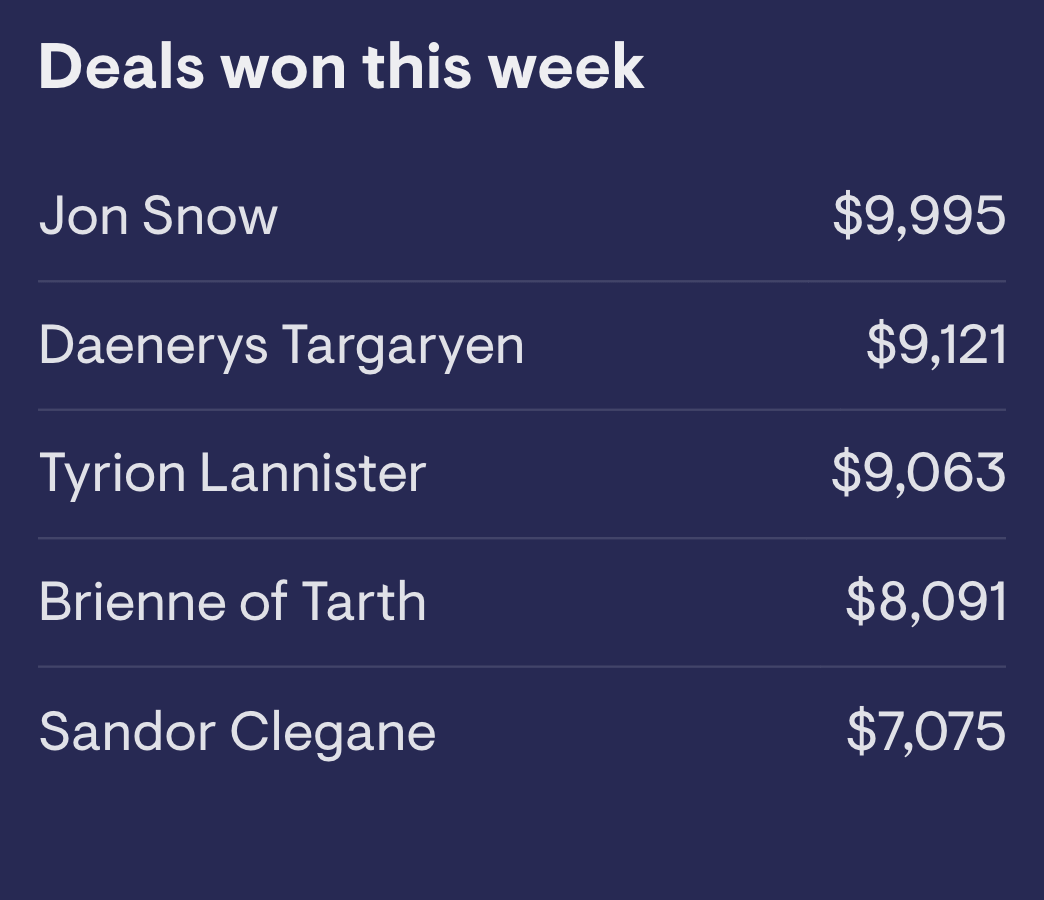 Deals won this week