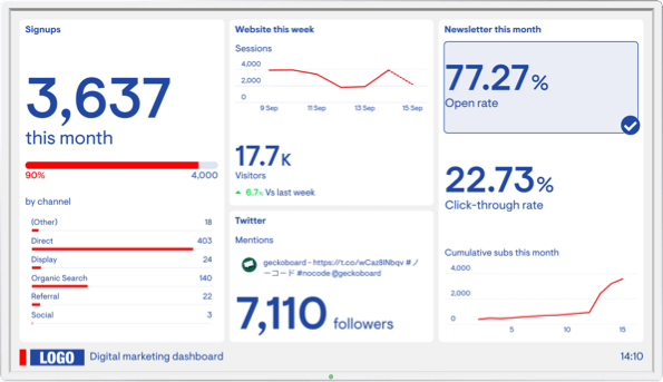 Marketing campaign performance dashboard example image
