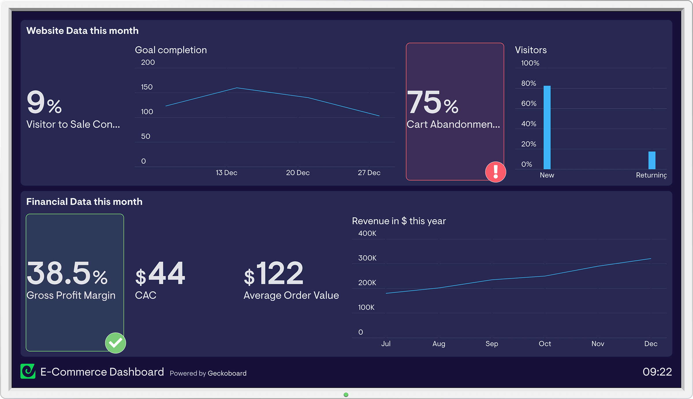Example Geckoboard eCommerce Dashboard