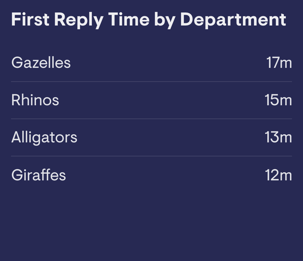First reply time by department