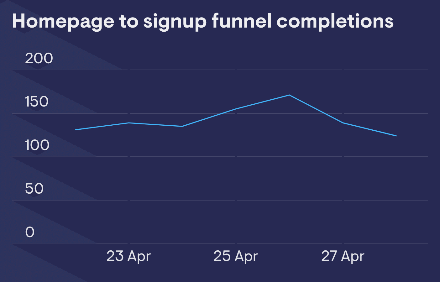 Funnel step completions