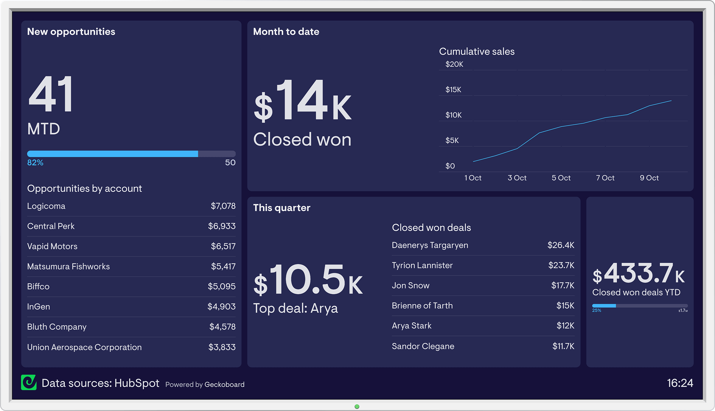 HubSpot dashboard example