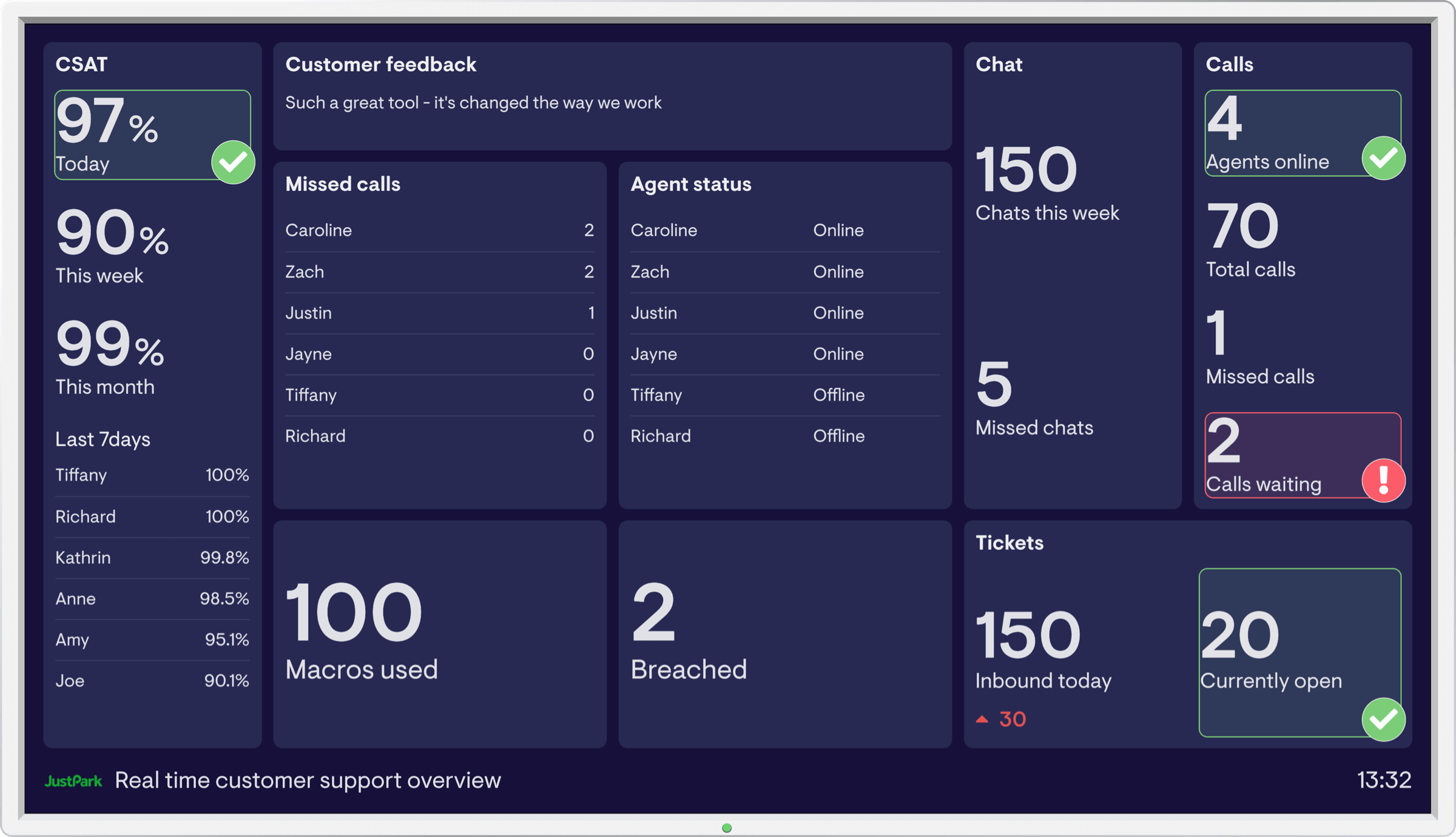 Customer support dashboard example image