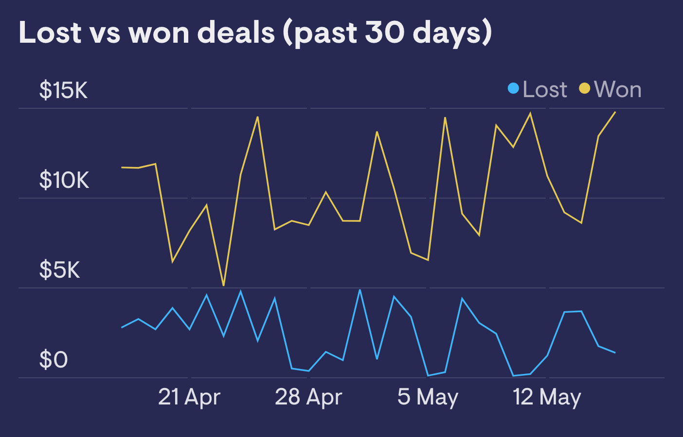 Lost vs won deals