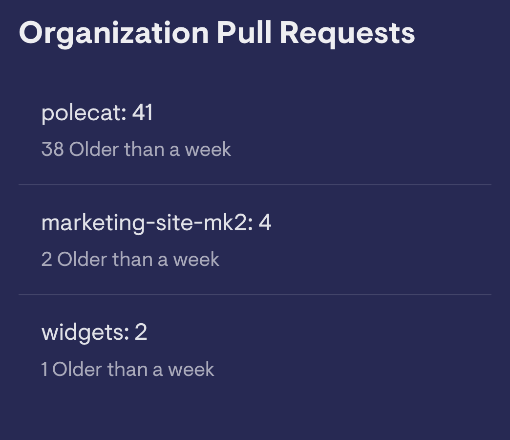 Organization Pull Requests GitHub image