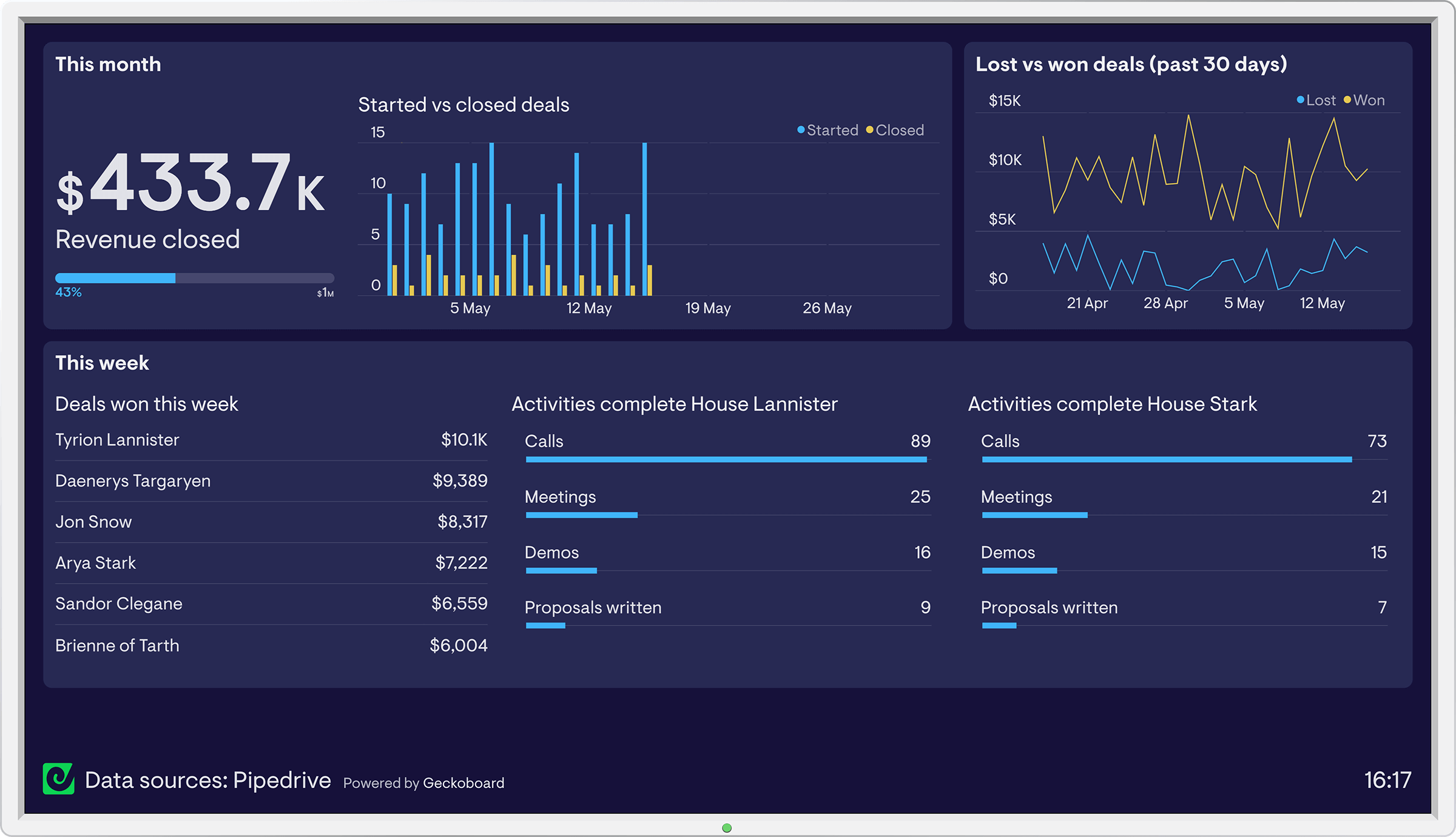 pipedrive-dashboard-geckoboard