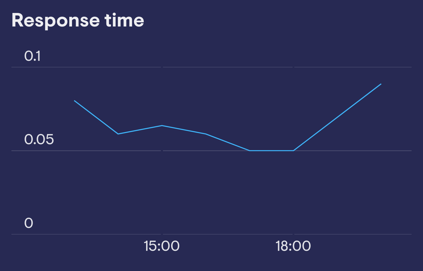 Response Time New Relic image