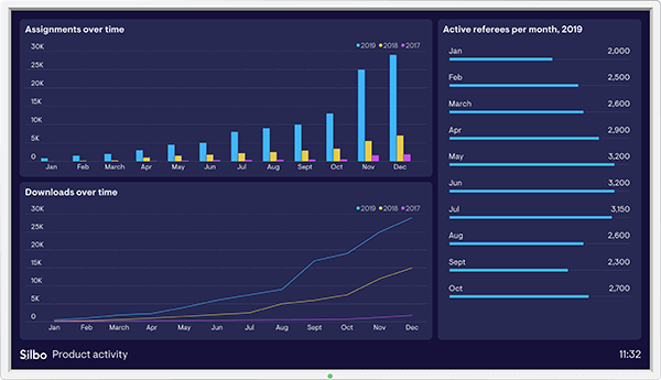Silbo's dashboard example