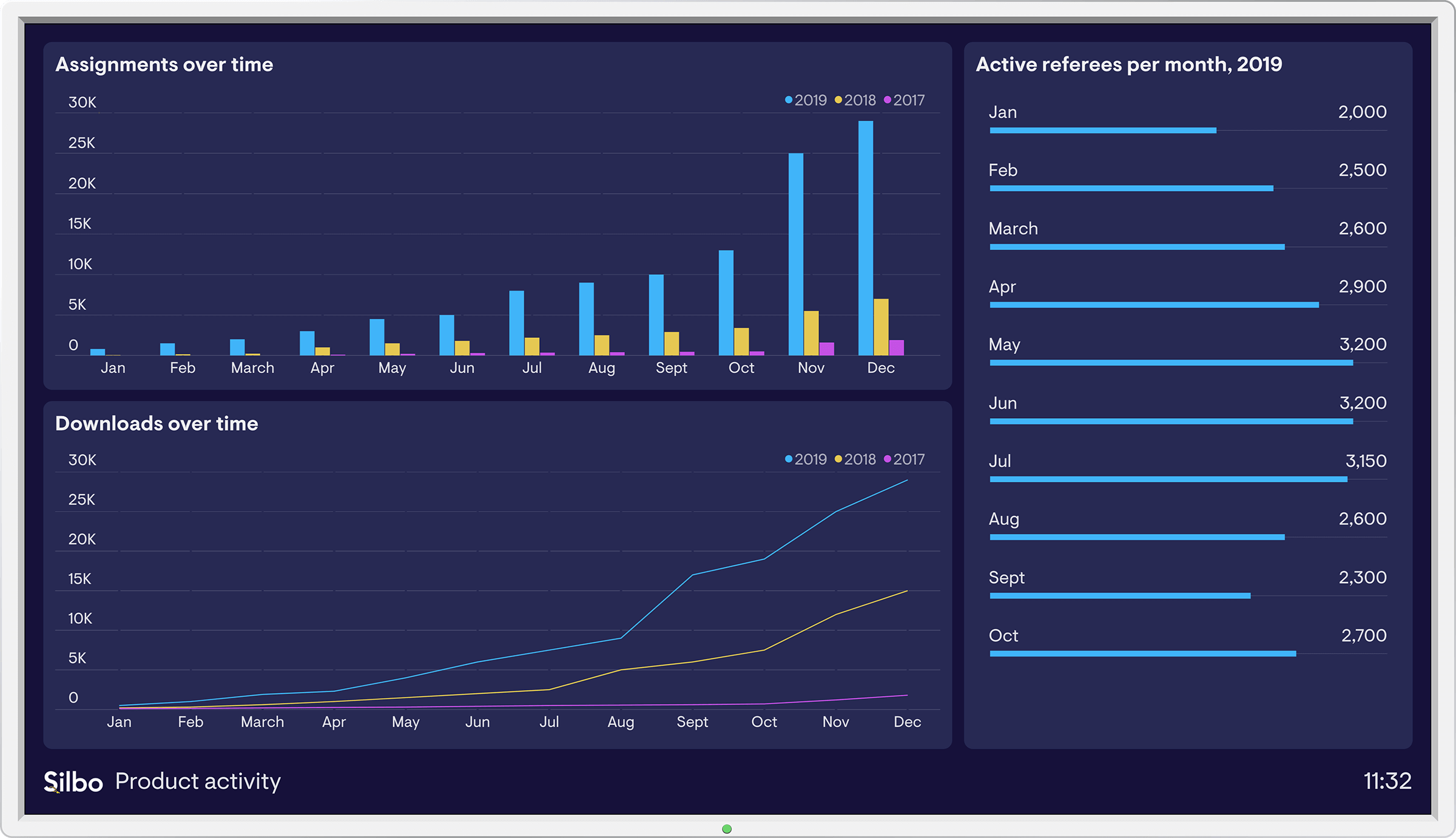 Product activity dashboard example