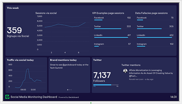 Geckoboard's dashboard example