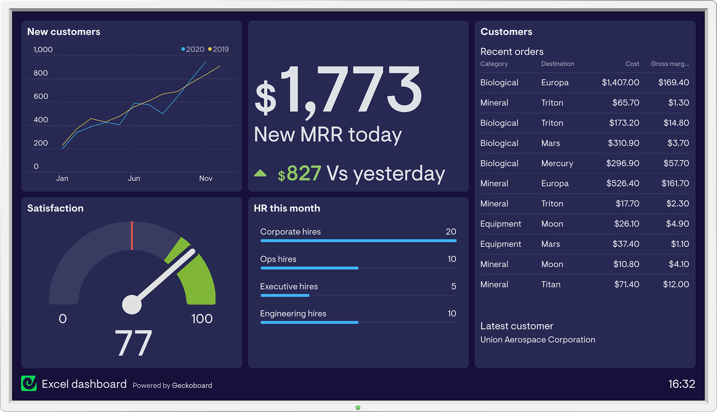 Spreadsheets dashboard example