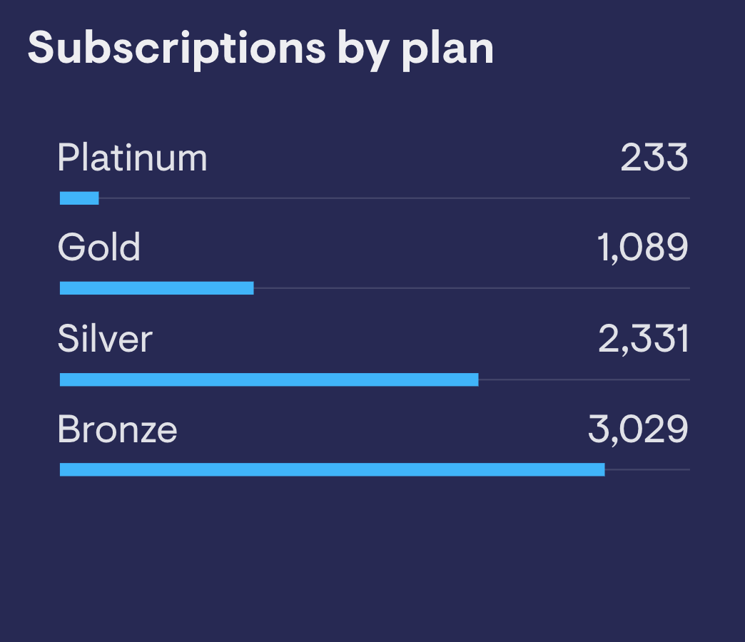 Subscriptions by plan
