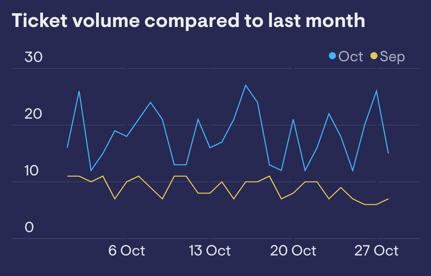 Ticket volume compared to last month
