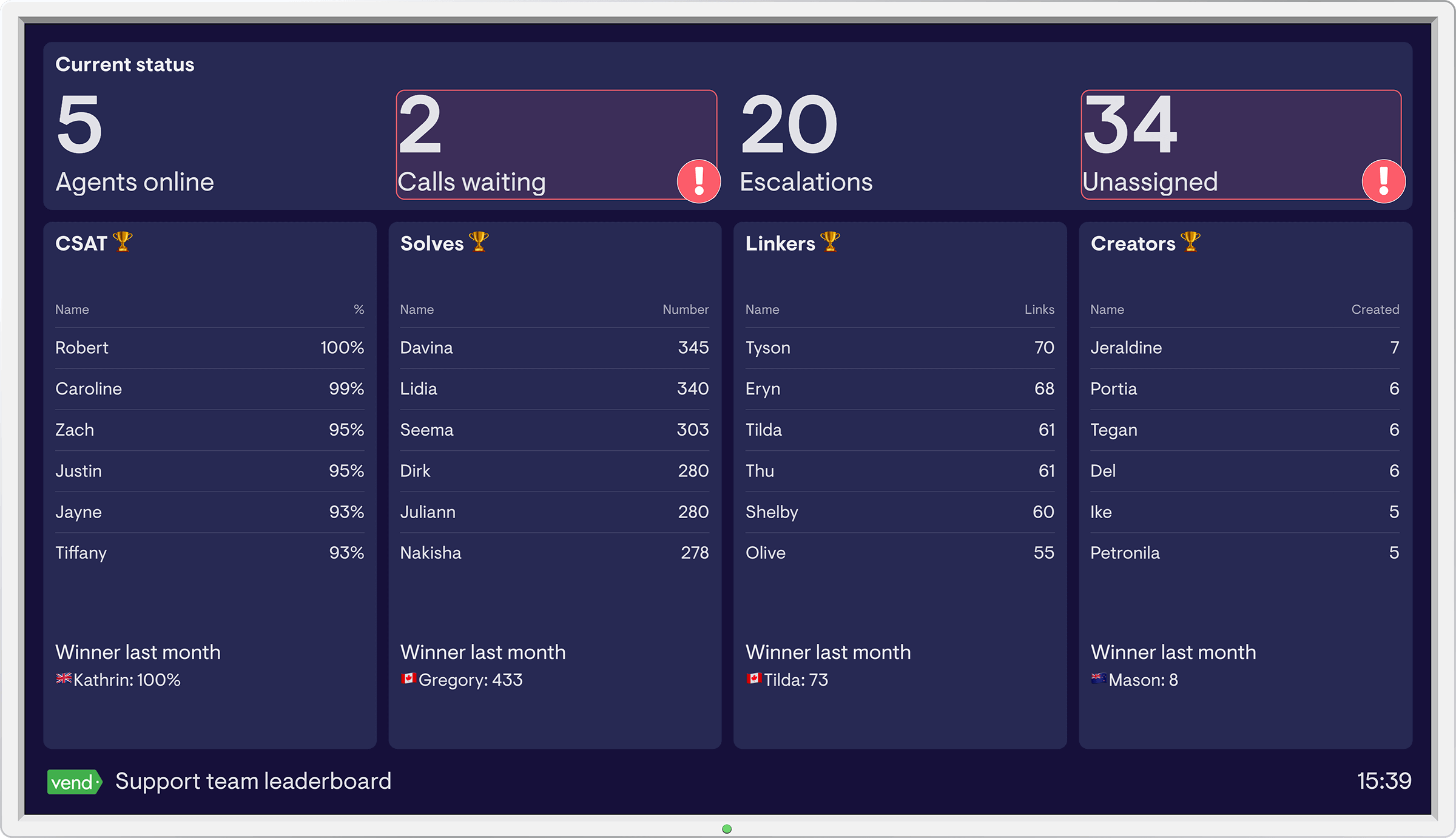 Support team leaderboard dashboard example