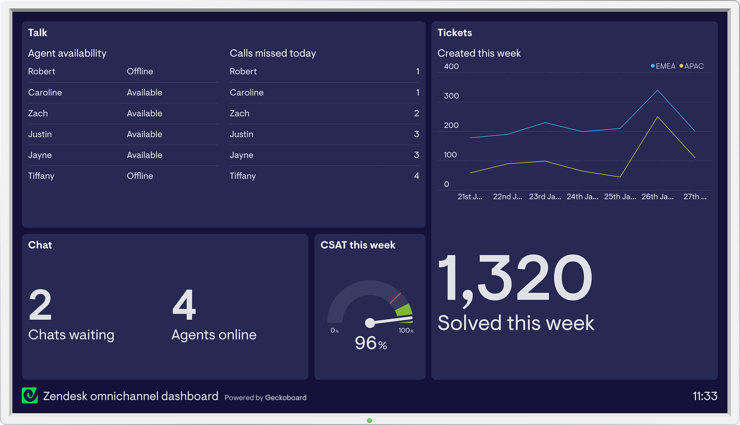 Zendesk Talk dashboard example